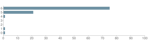 Chart?cht=bhs&chs=500x140&chbh=10&chco=6f92a3&chxt=x,y&chd=t:75,21,1,0,0,1,1&chm=t+75%,333333,0,0,10|t+21%,333333,0,1,10|t+1%,333333,0,2,10|t+0%,333333,0,3,10|t+0%,333333,0,4,10|t+1%,333333,0,5,10|t+1%,333333,0,6,10&chxl=1:|other|indian|hawaiian|asian|hispanic|black|white